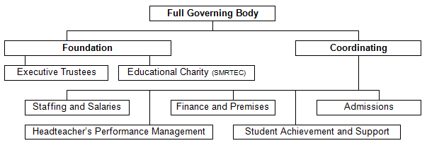 Governors Management System